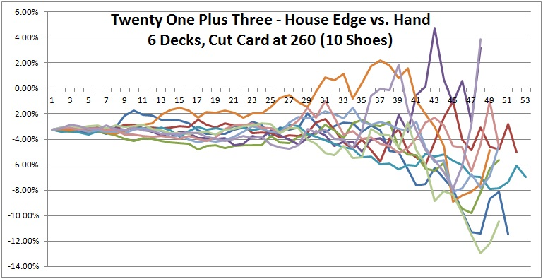twenty one plus three - house edge vs. hand