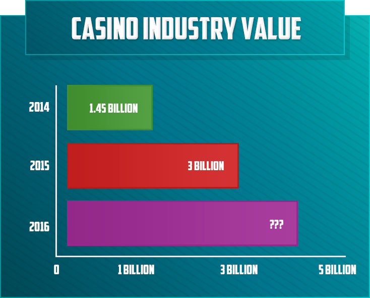 Casino Industry Value