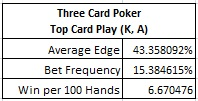 Three Card Poker - Top Card Play (K, A)