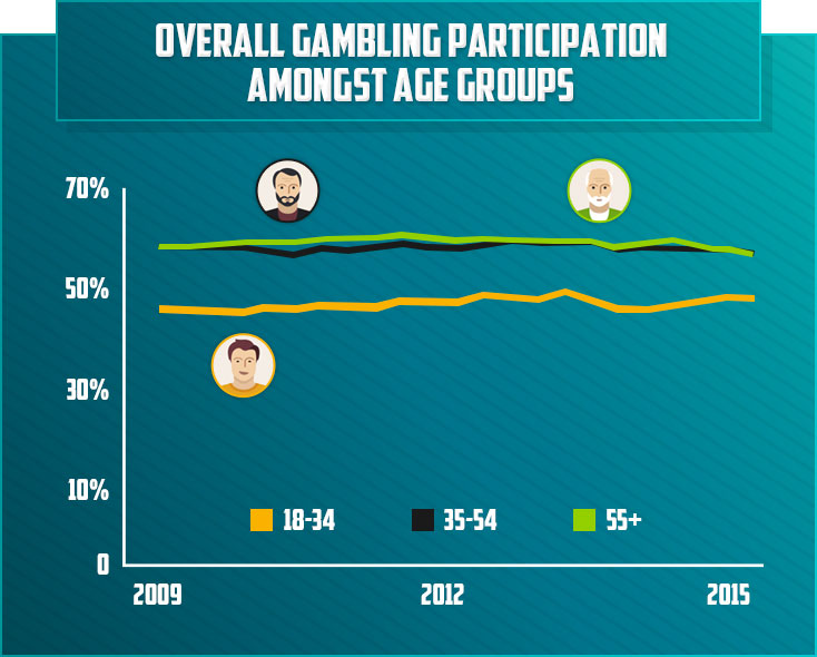 Gambling Participation
