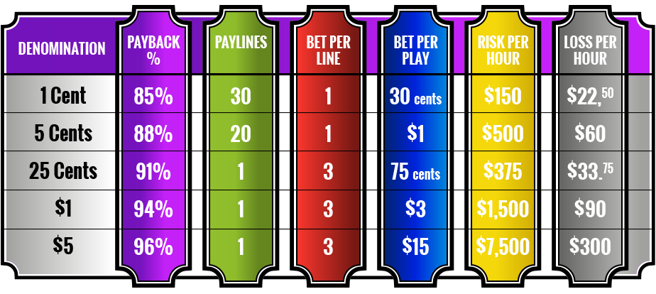 Slot Machines: Wager Sizes & Payback Percentage