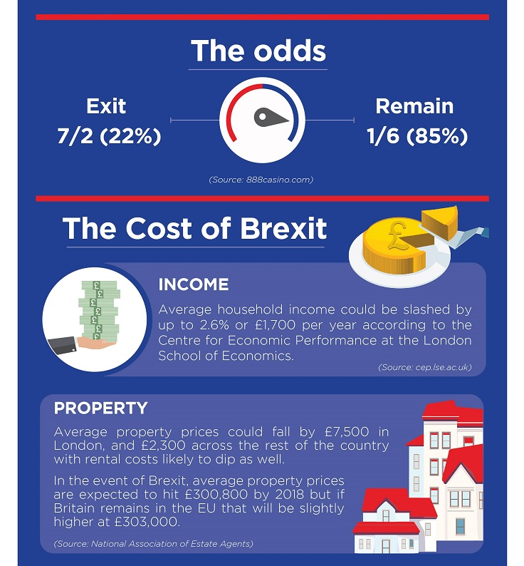 brexit or bremain infographic part 2