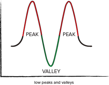 Video Poker Variance - low peaks and valleys