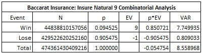 baccarat insurance: insure natural 9 combinatorial analysis