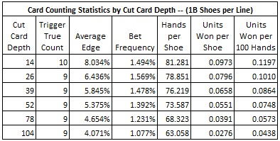 card counting statistics by cut card depth (18 shoes per line)