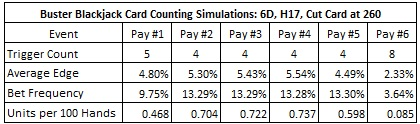 Buster Blackjack Card Counting Simulations: 6D, H17, Cut Card at 260
