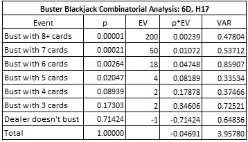 Buster Blackjack Combinatorial Analysis: 6D, H17