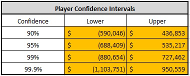 player confidence intervals