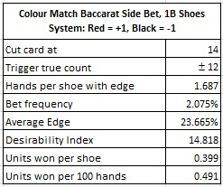 colour match baccarat side bet 18 shoes system