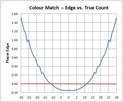 colour match - edge vs. true count