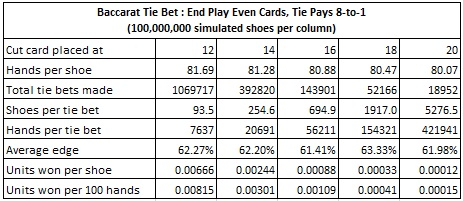 baccarat tie bet: end play even cards tie pays 8 to 1