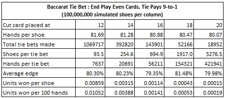 baccarat tie bet: end play even cards, tie pays 9 to 1