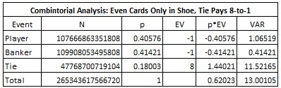 combintorial analysis even cards only in shoe