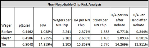 non-negotiable chip risk analysis