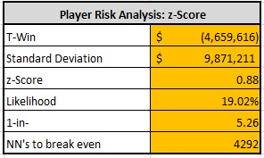 player risk analysis: z-score