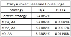 Crazy 4 Poker: Baseline House Edge