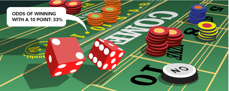 Odds of winning craps