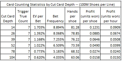 card counting statistics by cut card depth (100M Shoes per Line)
