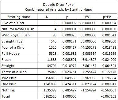 Double Draw Poker Combinatorial Analysis by Starting Hand