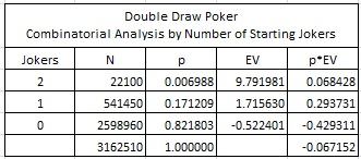 Double Draw Poker Combinatorial Analysis by Number of Starting Jokers