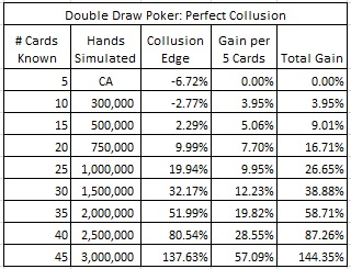 Double Draw Poker: Perfect Collusion