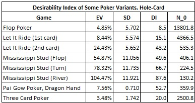 Desirability Index of Some Poker Variants, Hole-Card
