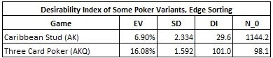 Desirability Index of Some Poker Variants, Edge Sorting