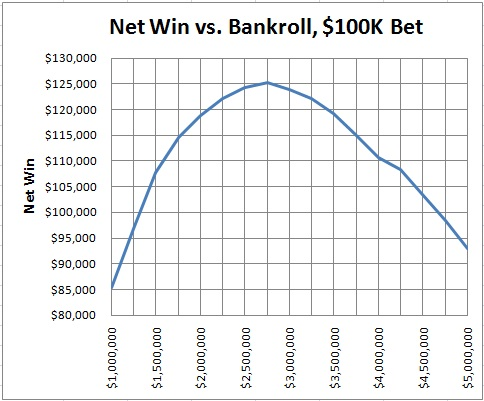 net win vs. bankroll, $100K bet