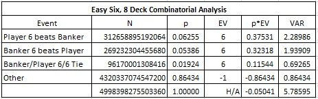 easy six, 8 Deck Combinatorial analysis