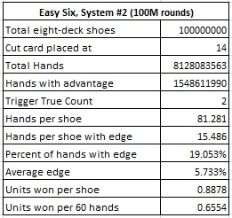 easy six system #2 (100M rounds)