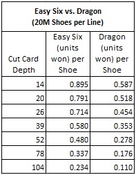easy six vs. dragon (20m shoes per line)