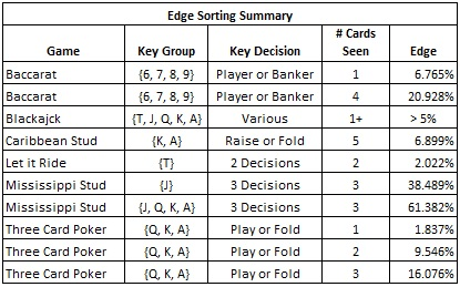 Edge Sorting Summary - some games, the key card group for each game and the possible edge the AP can get