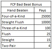 FCP Bad Beat Bonus