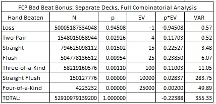 FCP Bad Beat Bonus: Separate Decks, Full Combinatorial Analysis
