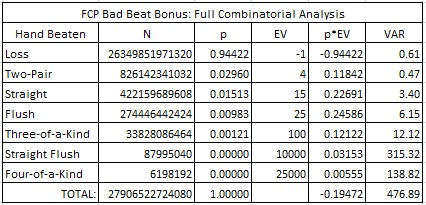 FCP Bad Beat Bonus: Full Combinatorial Analysis