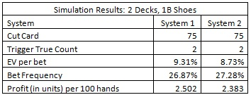 the results of a simulation of one billion (1,000,000,000) shoes for each system - Simulation Results: 2 decks, 1B Shoes