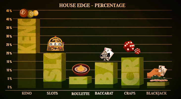 House Edge- Percentage