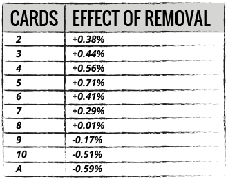 table of content regarding effect of card removal