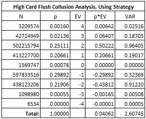High Card Flush Collusion Analysis, Using Strategy