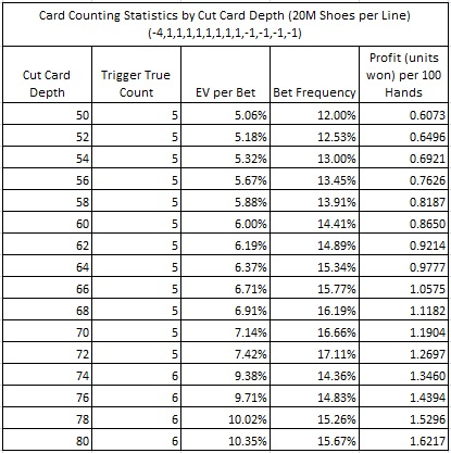 Card Counting Statistics by Cut Card Depth (20M Shoes per Line) (-4,1,1,1,1,1,1,1,1,-1,-1,-1)