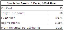 Simulations Results: 2 Decks, 100M Shoes