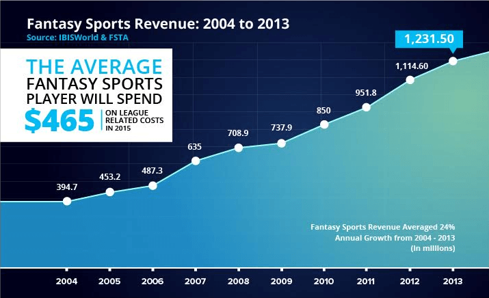 Fantasy sports revenue: 2004 to 2013