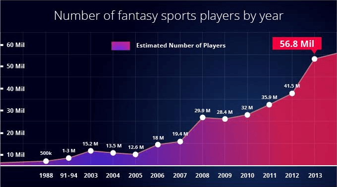 Number of fantasy sports players by year