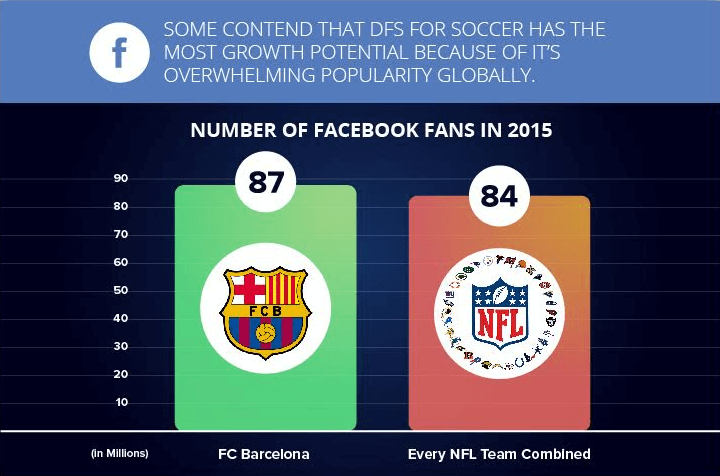 number of facebook fans in 2015
