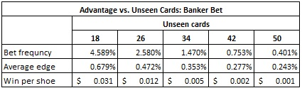 advantage vs. unseen cards: banker bet