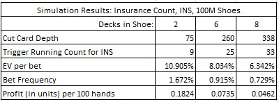 simulation results: insurance count, INS, 100M shoes