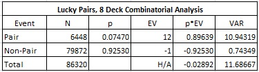 lucky pairs, 8 deck combinatorial analysis