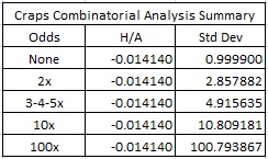 craps combinatorial analysis summary