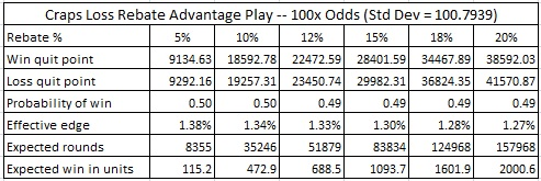 craps loss rebate advantage play -- 100x odds (std dev = 100.7939)