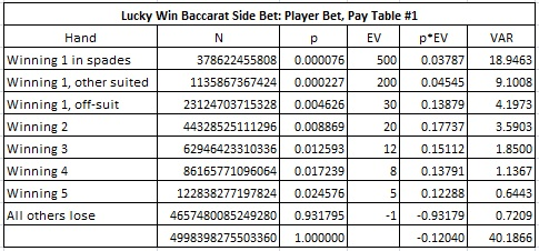 Lucky win baccarat side bet: player bet, pay table #1